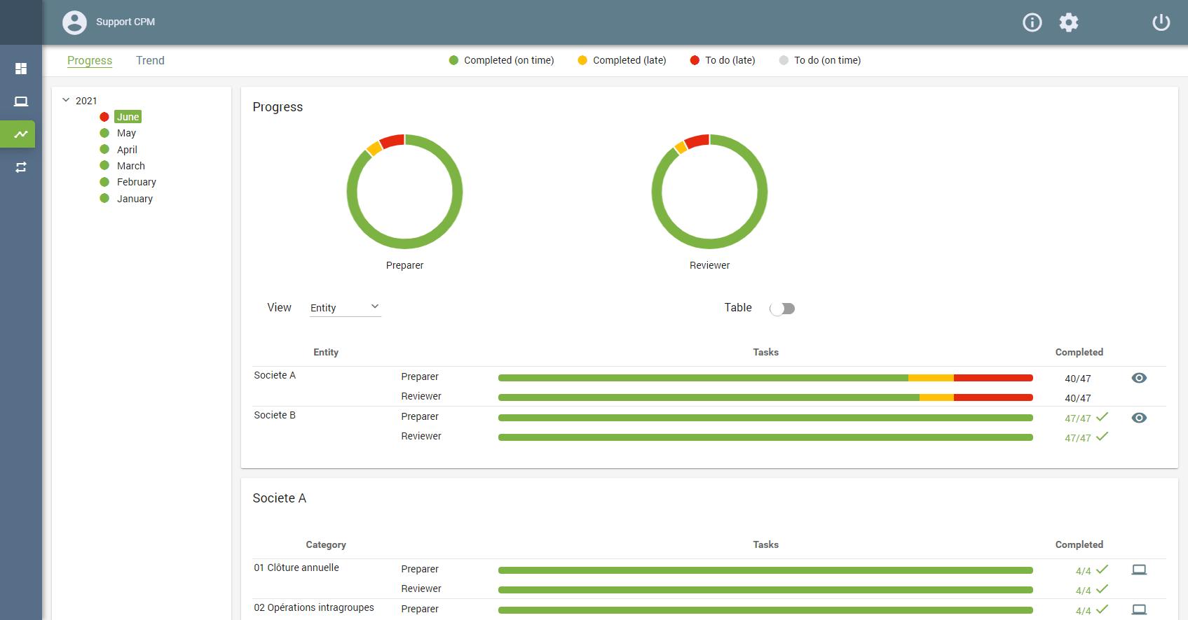 Visualize closing tasks progress